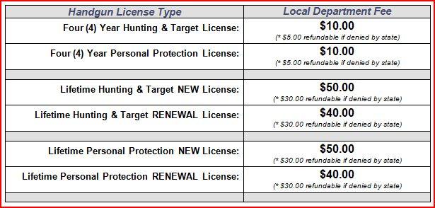 Handgun permits chpd handgunlocalfeegraphic publicscrutiny Images